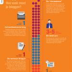 Hoe vaak moet je bloggen? [Infographic]