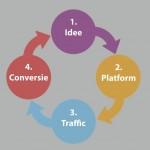 Op een gestructureerde manier meer uit je blog halen? Dat kan!