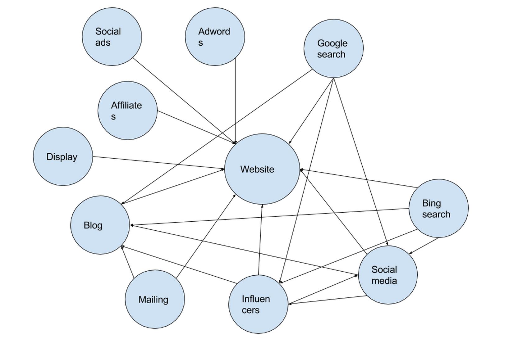 De relatie en richting van merk/marketing ondersteunende boodschappen binnen online marketing