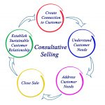 7 tips voor Succes in Consultative Selling